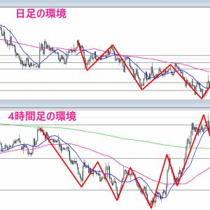 【FX】2021/01/11 ドル円相場環境&シナリオ解説