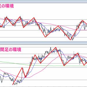 【FX】2021/01/18 ドル円相場環境&シナリオ解説