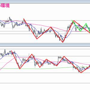 【FX】2021/01/25 ドル円相場環境&シナリオ解説