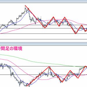 【FX】2021/04/05 ポンドドル相場環境&シナリオ解説(テクニカル分析)