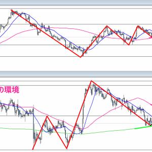 【FX】2021/05/19 ドル円相場環境&シナリオ解説(テクニカル分析)