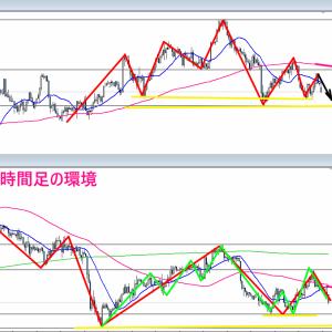 【FX】2021/07/19 ドル円相場環境&シナリオ解説(テクニカル分析)