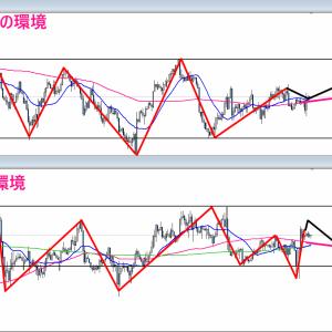 【FX】2021/09/01 ドル円相場環境&シナリオ解説(テクニカル分析)