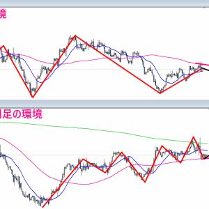 【FX】2021/09/01 ポンドドル相場環境&シナリオ解説(テクニカル分析)