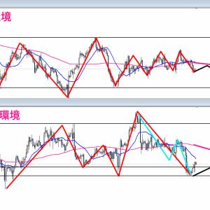 【FX】2021/09/06 ドル円相場環境&シナリオ解説(テクニカル分析)