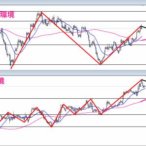【FX】2021/09/06 ポンドドル相場環境&シナリオ解説(テクニカル分析)