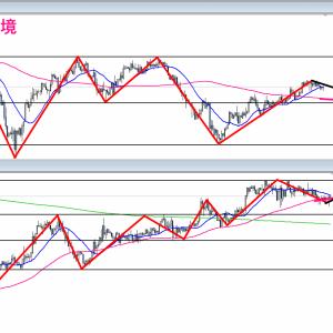 【FX】2021/09/07 ポンド円相場環境&シナリオ解説(テクニカル分析)