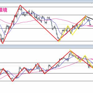 【FX】2021/09/08 ポンドドル相場環境&シナリオ解説(テクニカル分析)