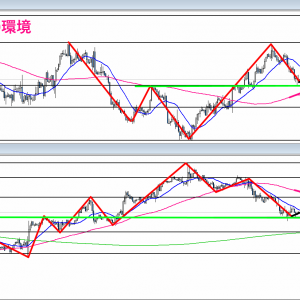 【FX】2021/09/09 ユーロドル相場環境&シナリオ解説(テクニカル分析)