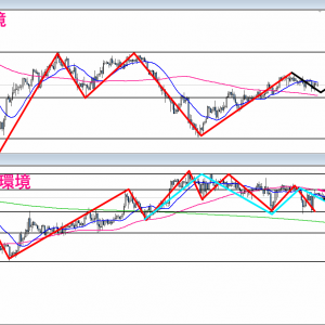 【FX】2021/09/09 ポンド円相場環境&シナリオ解説(テクニカル分析)