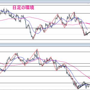 【FX】2021/09/22 ポンドドル相場環境&シナリオ解説(テクニカル分析)