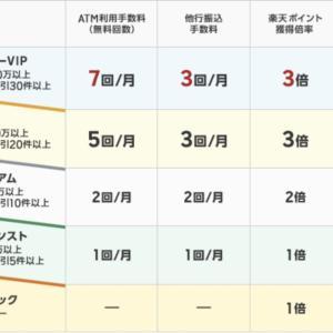 【楽天経済圏】楽天銀行の4つのメリットと更にお得に利用する手順を解説!