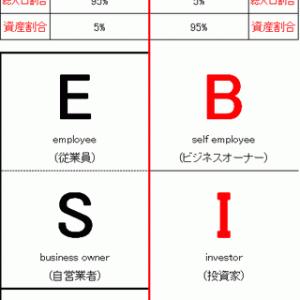成功者の重要な考え方 不労所得 ESBI 様々な収入のかたち  #60