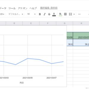 Googleスプレッドシート【グラフ】の作り方