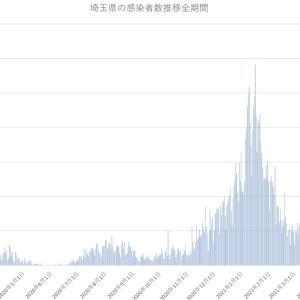 埼玉県の新型コロナウィルス感染者数推移まとめ(2021年5月24日版)