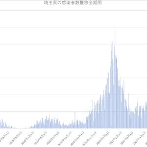 埼玉県の新型コロナウィルス感染者数推移(2021年6月7日版)
