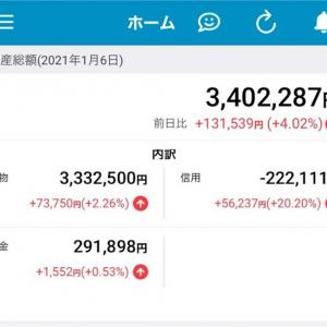 【🌥+4.02%】SBI続伸!売り建はやっぱりセンス無し。