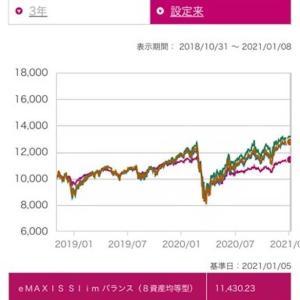 投資信託 eMAXIS Slimバランス、全世界株式、米国株式、先進国株式をチャートで比較!