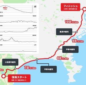 2021箱根駅伝を振り返って~復路