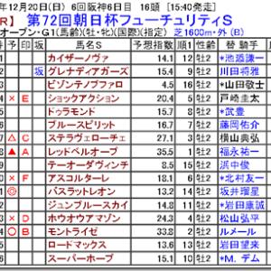 【競馬予想】第72回朝日杯フューチュリティS