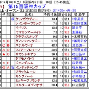 【競馬予想】第15回阪神カップ