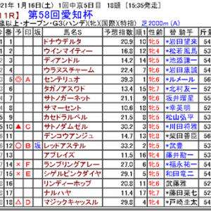 【競馬予想】第58回愛知杯
