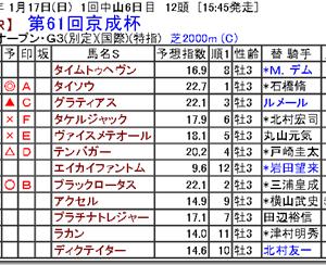 【競馬予想】第61回京成杯