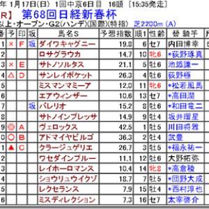 【競馬予想】第68回日経新春杯
