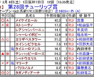 【競馬予想】第28回チューリップ賞