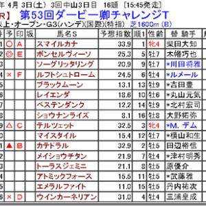 【競馬予想】第53回ダービー卿チャレンジT