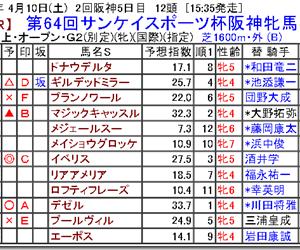 【競馬予想】第64回サンケイスポーツ杯阪神牝馬S