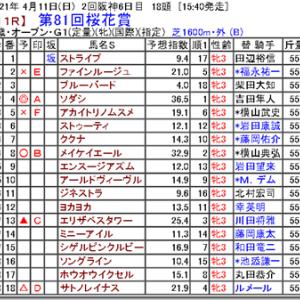【競馬予想】第81回桜花賞