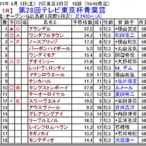 【競馬予想】第28回テレビ東京杯青葉賞