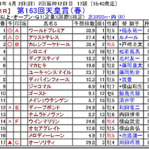 【競馬予想】第163回天皇賞(春)