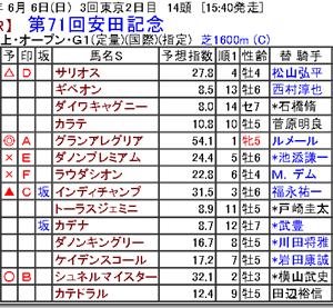 【競馬予想】第71回安田記念