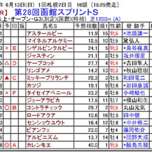 【競馬予想】第28回函館スプリントS