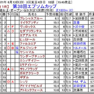【競馬予想】第38回エプソムカップ