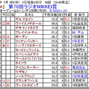 【競馬予想】第70回ラジオNIKKEI賞
