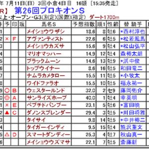 【競馬予想】第26回プロキオンS