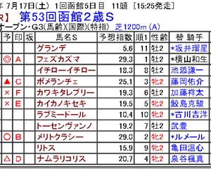 【競馬予想】第53回函館2歳S