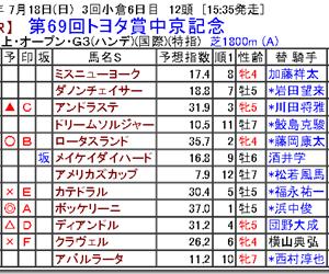 【競馬予想】第69回トヨタ賞中京記念