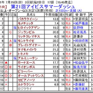 【競馬予想】第21回アイビスサマーダッシュ