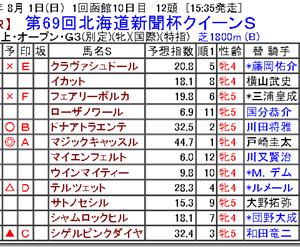 【競馬予想】第69回北海道新聞杯クイーンS