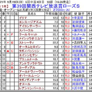 【競馬予想】第39回関西テレビ放送賞ローズS