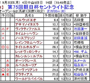 【競馬予想】第75回朝日杯セントライト記念