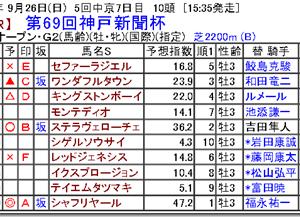 【競馬予想】第69回神戸新聞杯