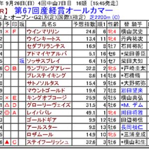 【競馬予想】第67回産経賞オールカマー