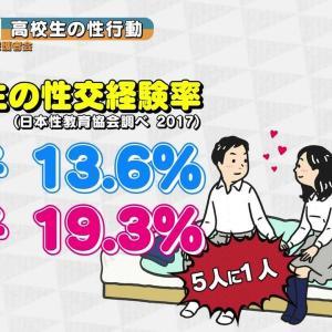 高校生の『性交率』、男子13.6%・女子19.3%だった