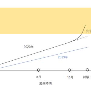 不合格と合格の違い~成長曲線編~