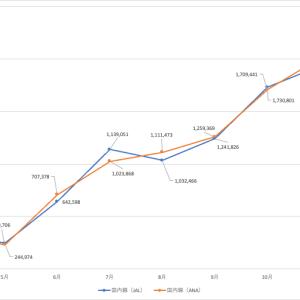コロナ禍のJALとANAの財務諸表を分析する